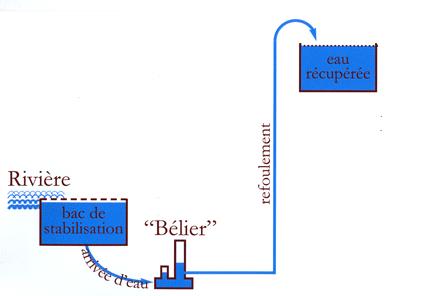 Principe du bélier hydraulique