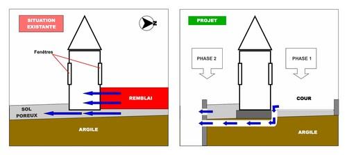 Schéma de principe du chantier