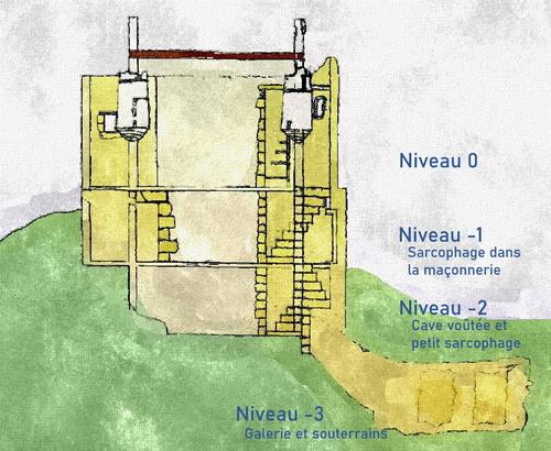 Les 4 niveaux de la fabrique